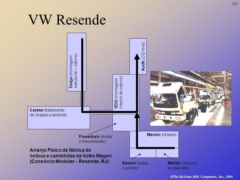 VW Resende Audit (CQ final) Delga (montagem estrutural – cabine) VDO (montagem interior da cabine)