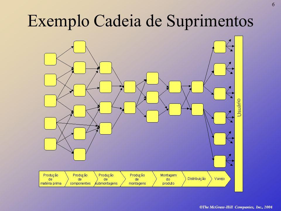 Exemplo Cadeia de Suprimentos