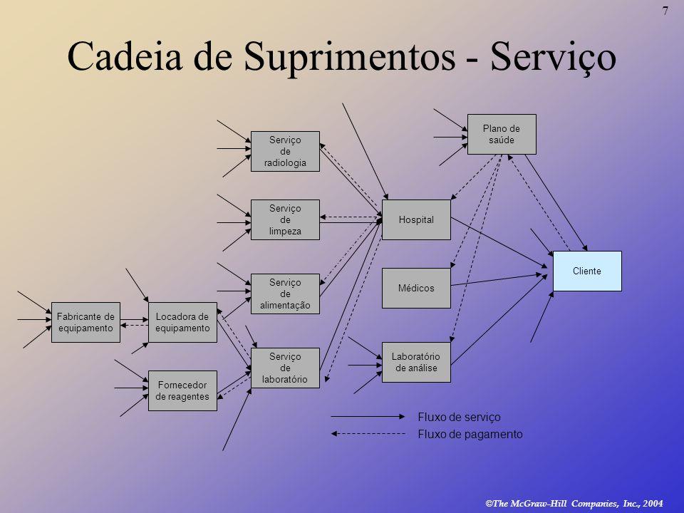 Cadeia de Suprimentos - Serviço