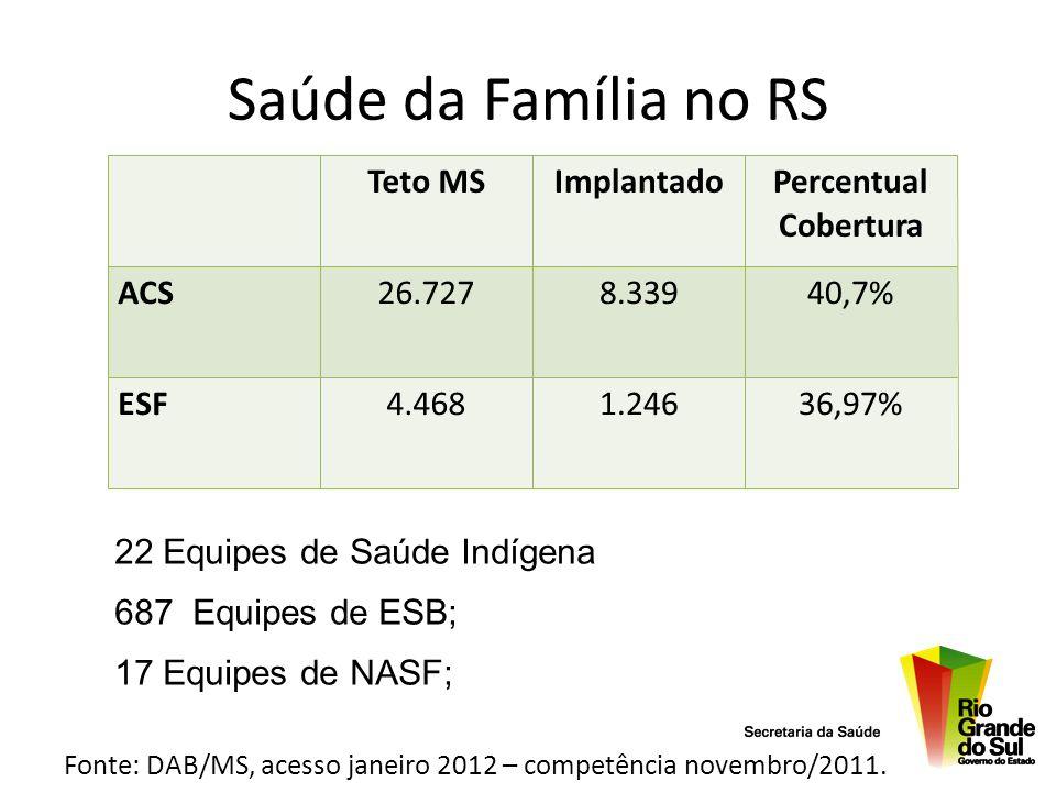 Saúde da Família no RS Teto MS Implantado Percentual Cobertura ACS