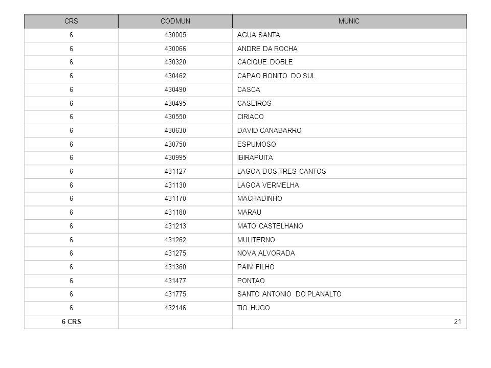 CRSCODMUN. MUNIC. 6. 430005. AGUA SANTA. 430066. ANDRE DA ROCHA. 430320. CACIQUE DOBLE. 430462. CAPAO BONITO DO SUL.