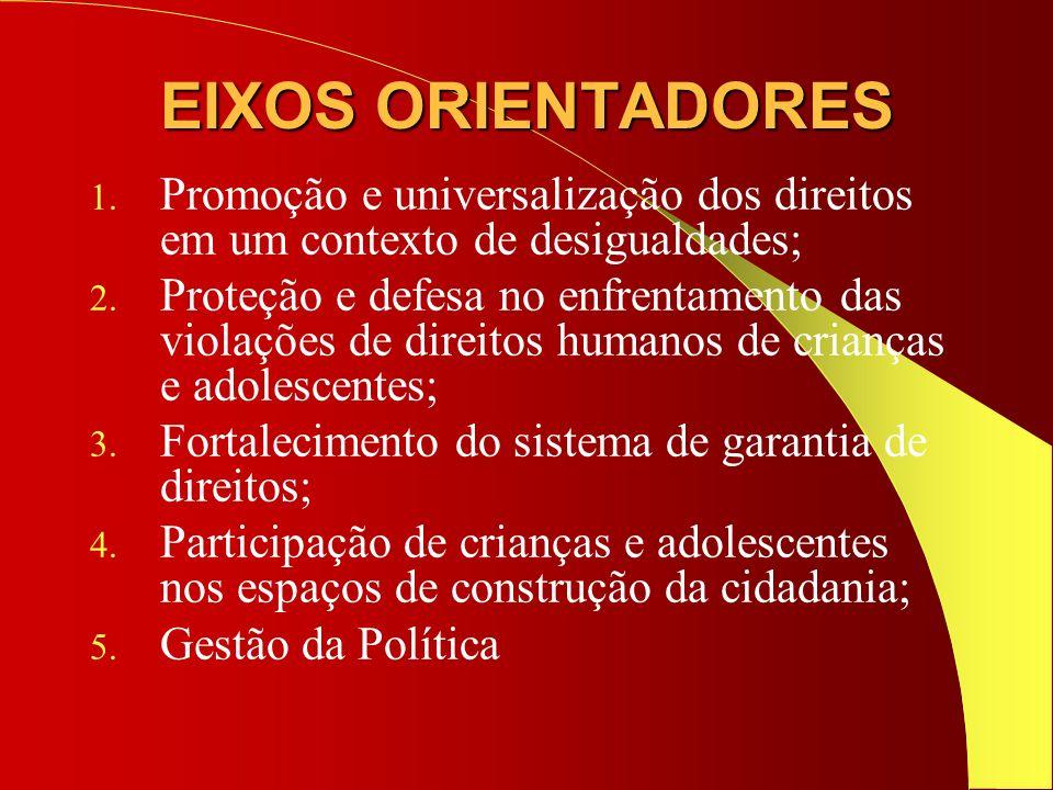 EIXOS ORIENTADORES Promoção e universalização dos direitos em um contexto de desigualdades;