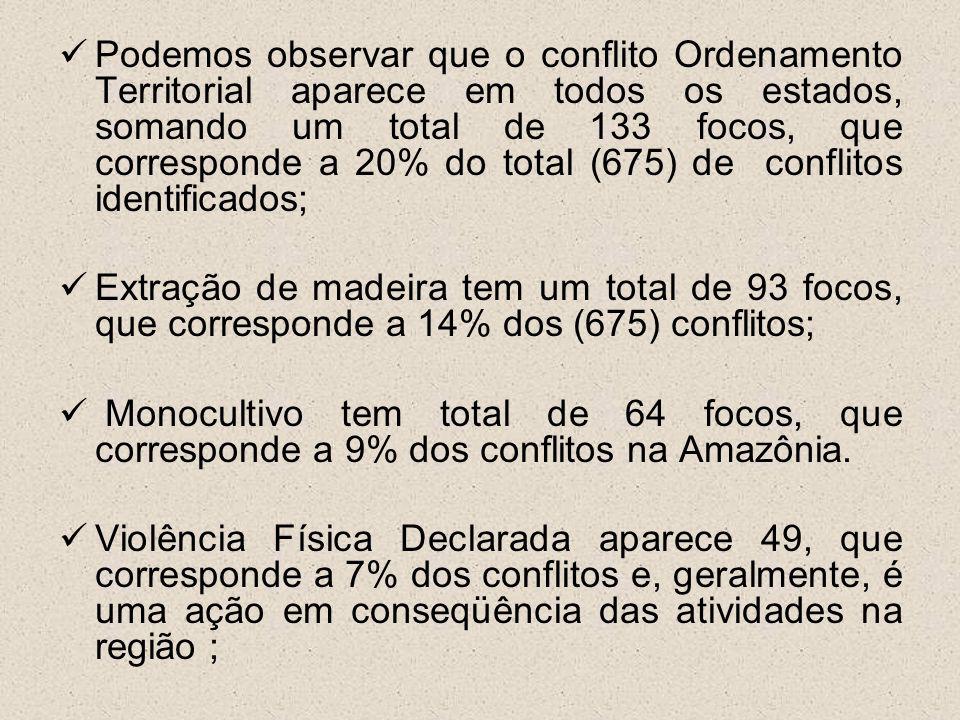 Podemos observar que o conflito Ordenamento Territorial aparece em todos os estados, somando um total de 133 focos, que corresponde a 20% do total (675) de conflitos identificados;
