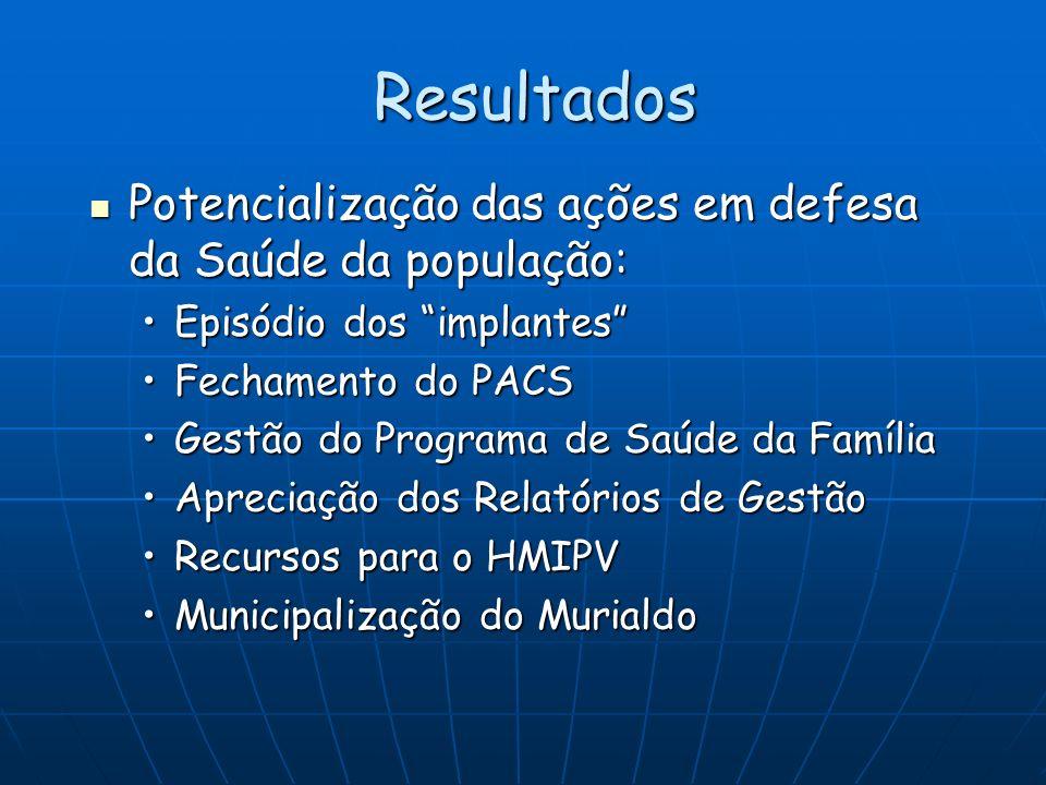 Resultados Potencialização das ações em defesa da Saúde da população: