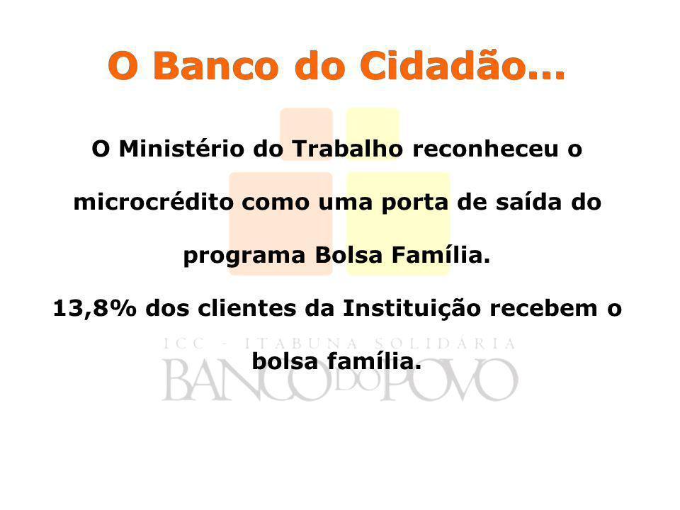 13,8% dos clientes da Instituição recebem o bolsa família.