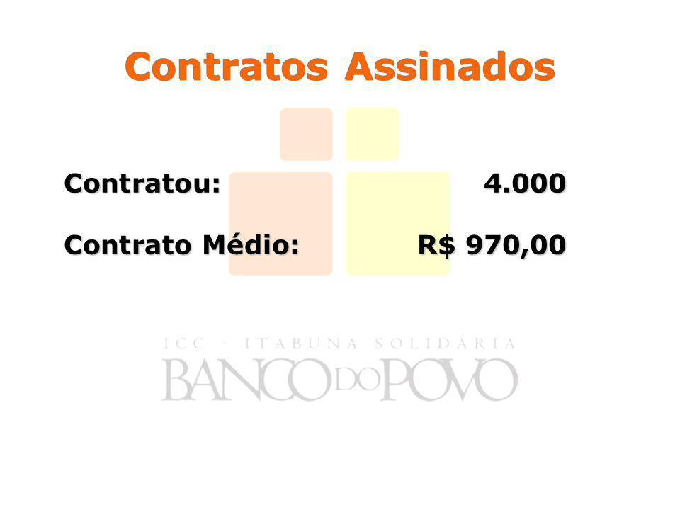 Contratos Assinados Contratou: 4.000 Contrato Médio: R$ 970,00