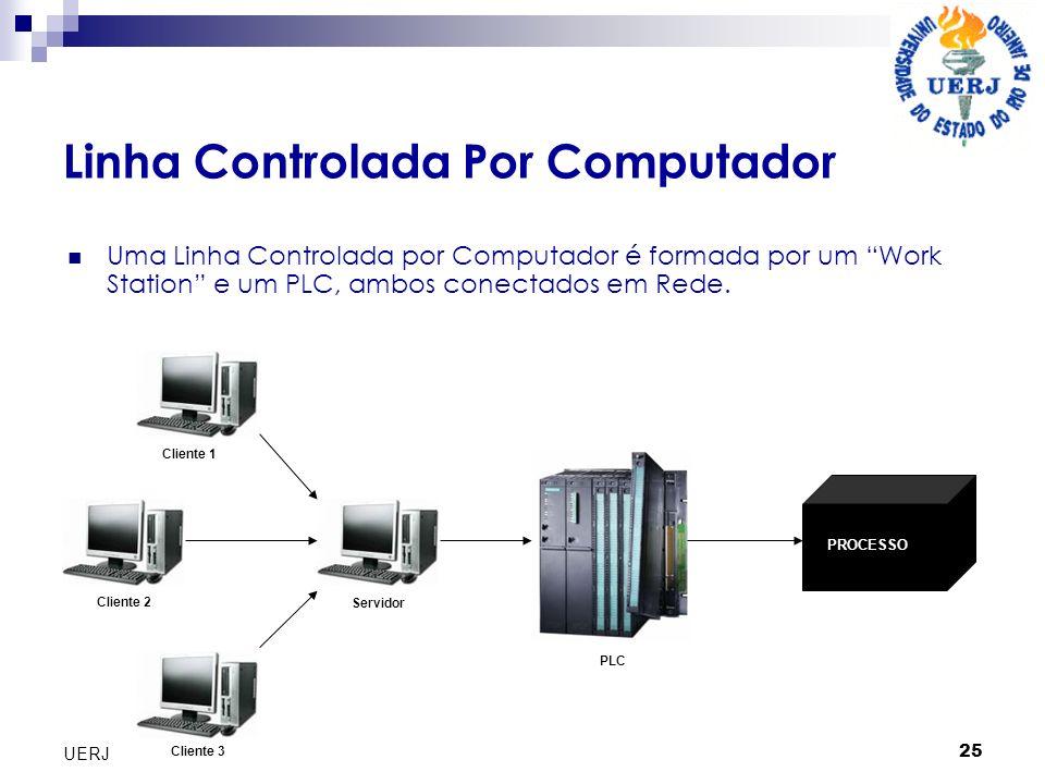Linha Controlada Por Computador