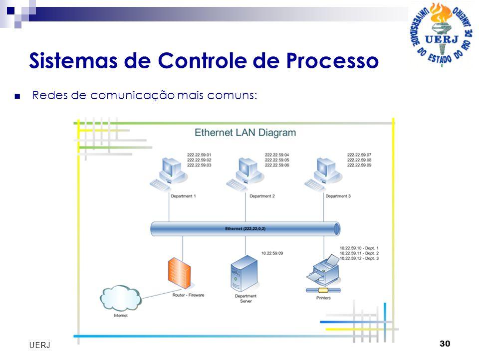 Sistemas de Controle de Processo