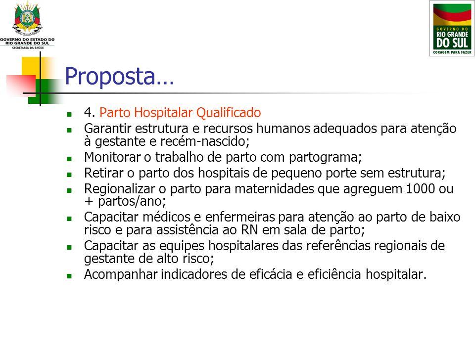 Proposta… 4. Parto Hospitalar Qualificado