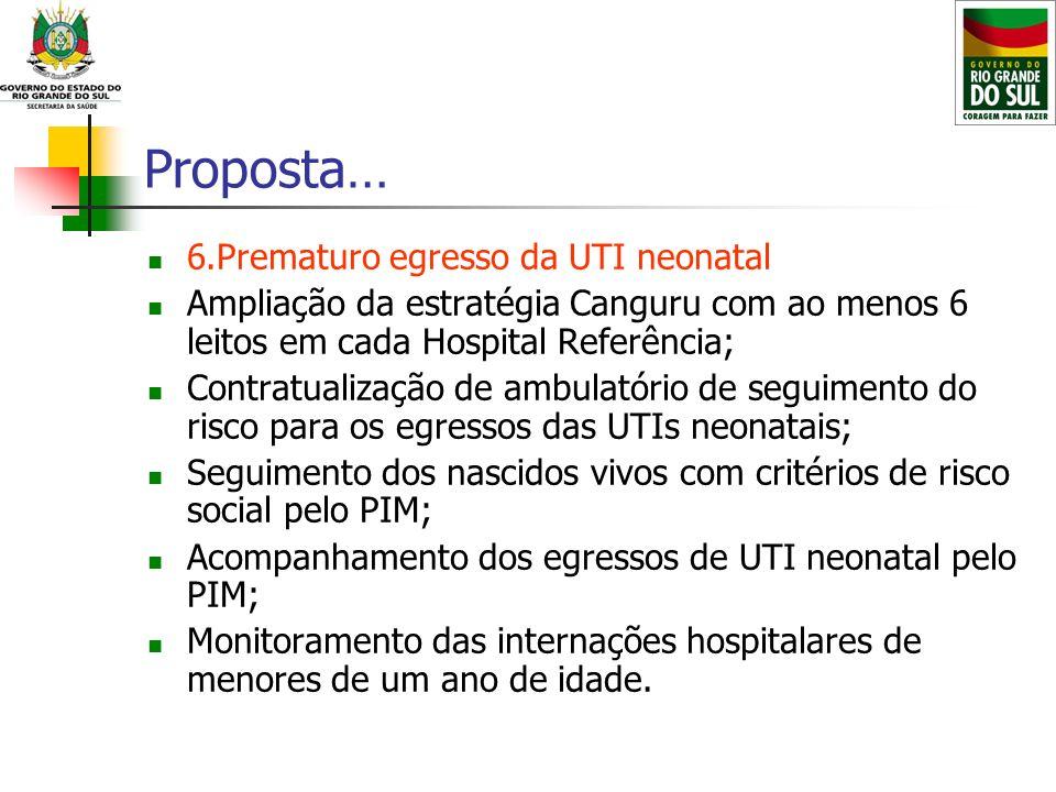 Proposta… 6.Prematuro egresso da UTI neonatal