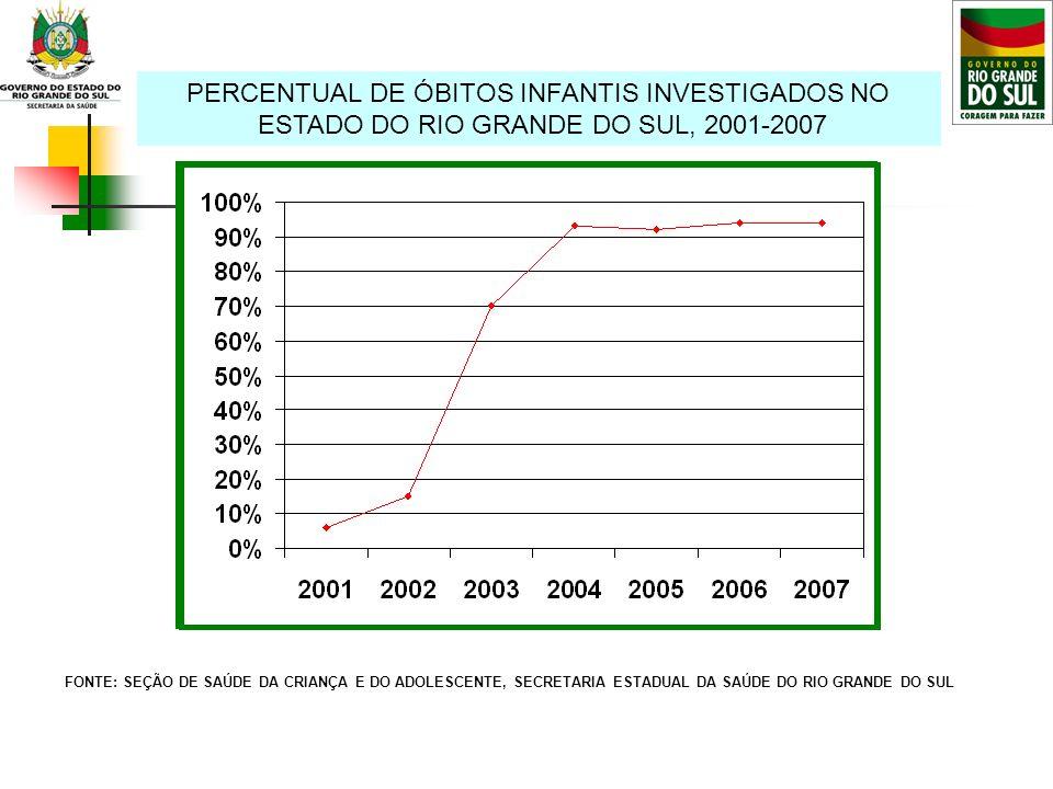 PERCENTUAL DE ÓBITOS INFANTIS INVESTIGADOS NO