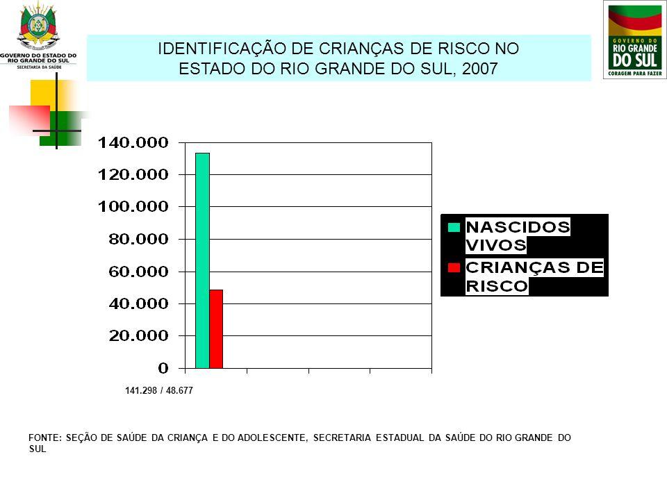 IDENTIFICAÇÃO DE CRIANÇAS DE RISCO NO