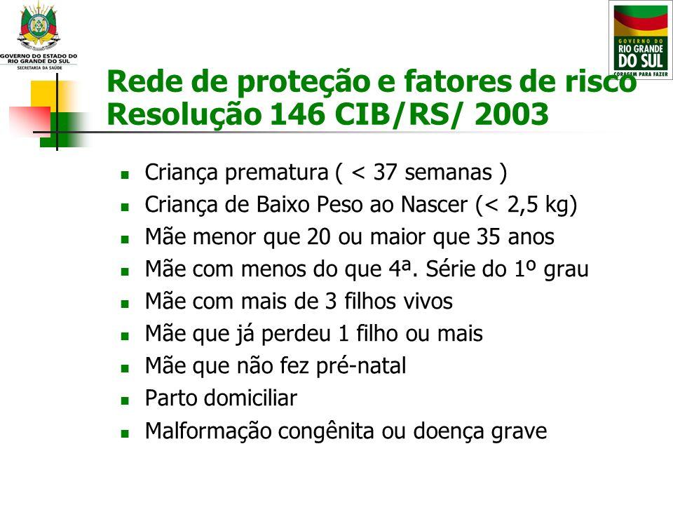 Rede de proteção e fatores de risco Resolução 146 CIB/RS/ 2003