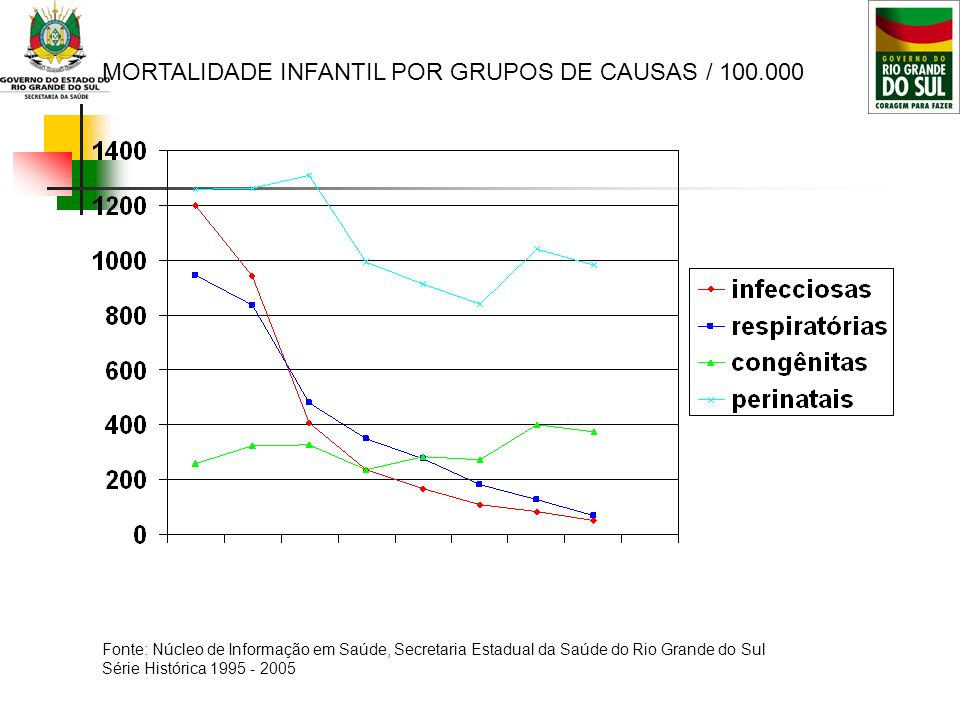 MORTALIDADE INFANTIL POR GRUPOS DE CAUSAS / 100.000