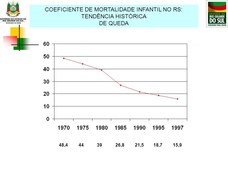 COEFICIENTE DE MORTALIDADE INFANTIL NO RS: TENDÊNCIA HISTÓRICA