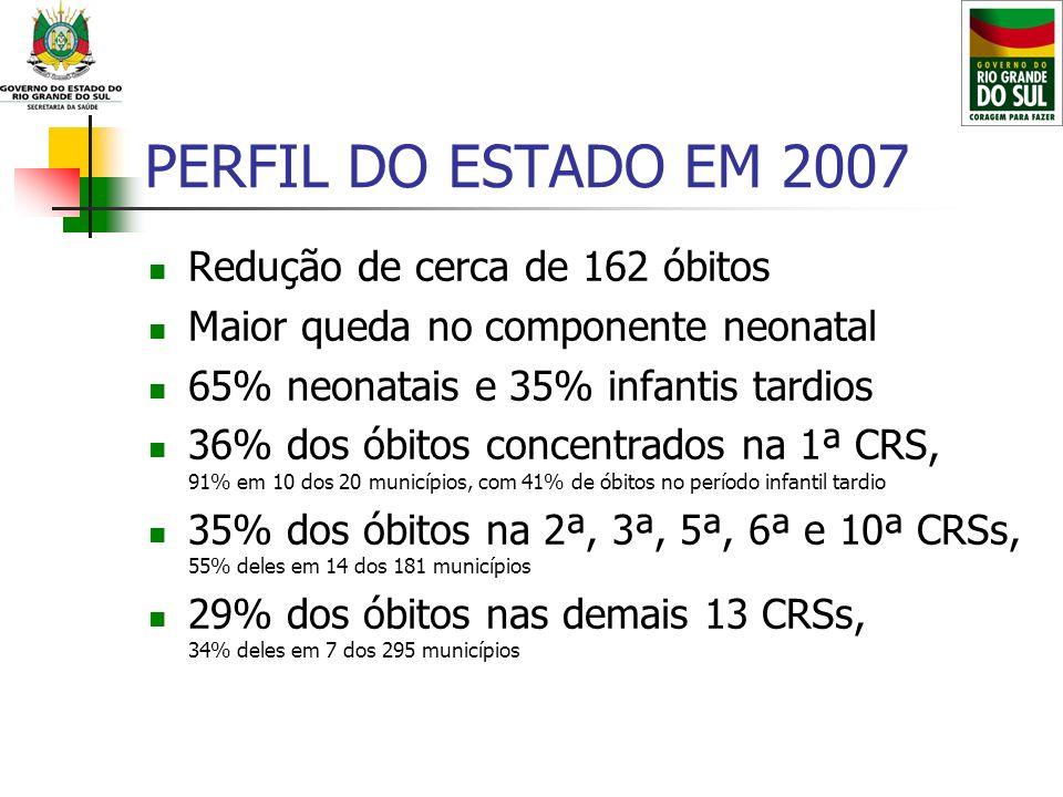 PERFIL DO ESTADO EM 2007 Redução de cerca de 162 óbitos