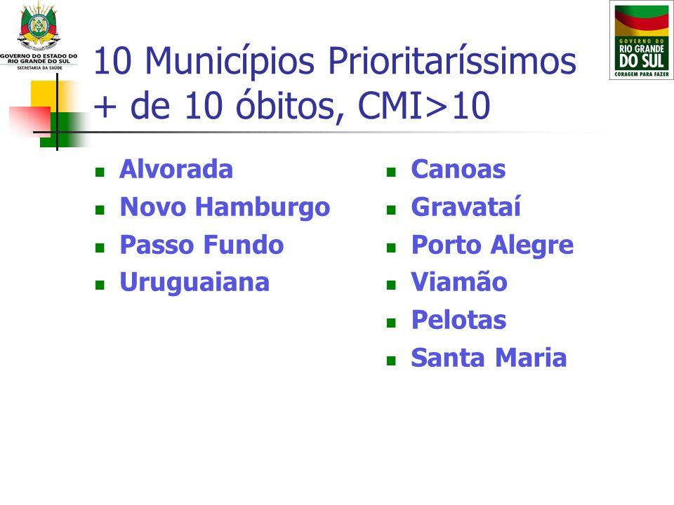10 Municípios Prioritaríssimos + de 10 óbitos, CMI>10