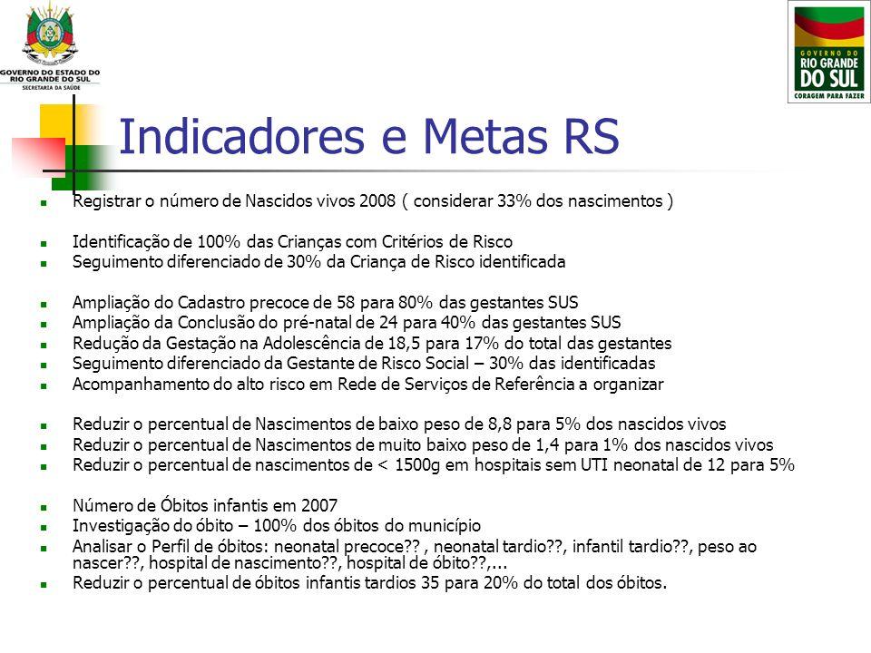 Indicadores e Metas RS Registrar o número de Nascidos vivos 2008 ( considerar 33% dos nascimentos )