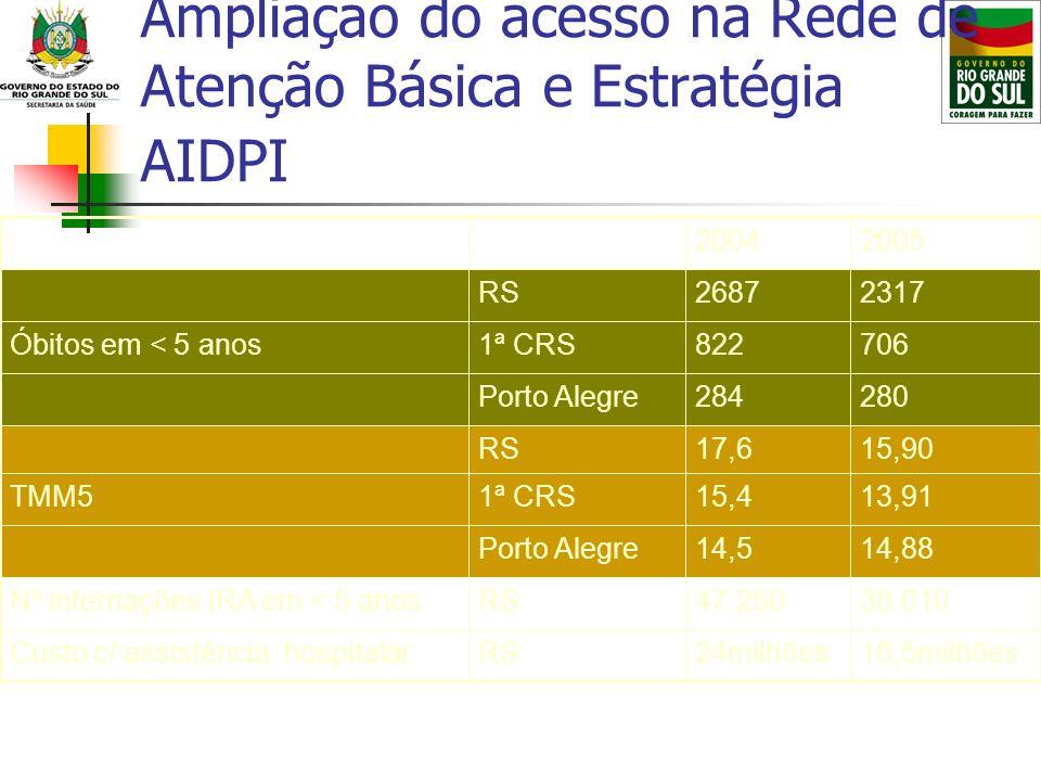 Ampliação do acesso na Rede de Atenção Básica e Estratégia AIDPI