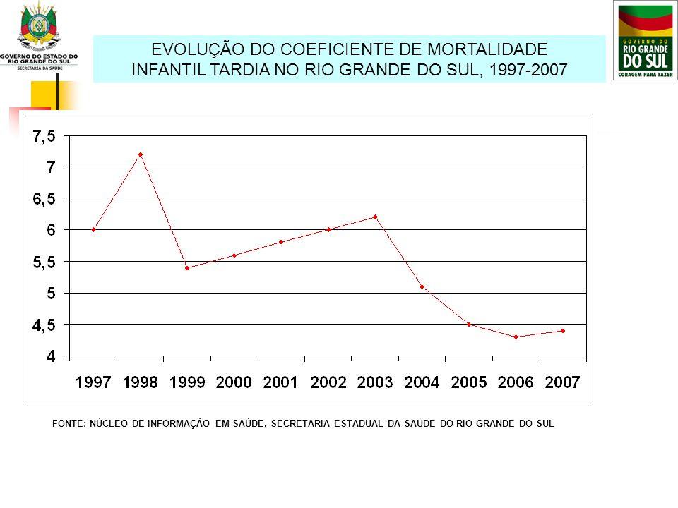 EVOLUÇÃO DO COEFICIENTE DE MORTALIDADE