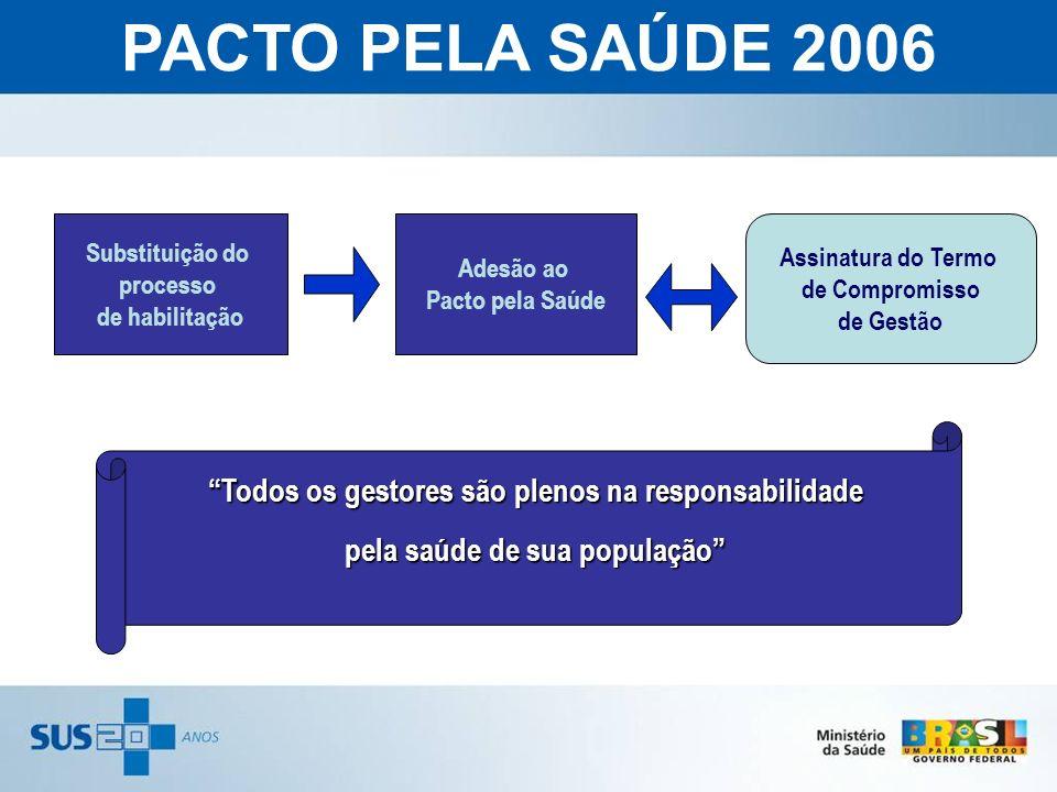 PACTO PELA SAÚDE 2006 Substituição do. processo. de habilitação. Adesão ao. Pacto pela Saúde. Assinatura do Termo.