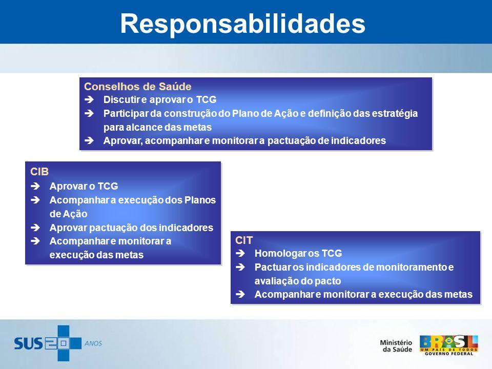 Responsabilidades Conselhos de Saúde CIB CIT Discutir e aprovar o TCG