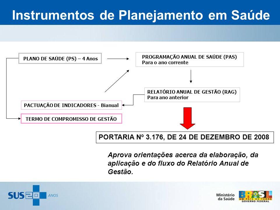 Instrumentos de Planejamento em Saúde
