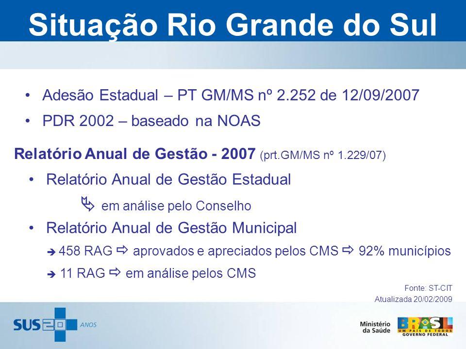 Situação Rio Grande do Sul
