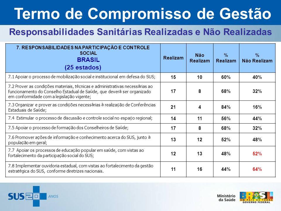 Responsabilidades Sanitárias Realizadas e Não Realizadas