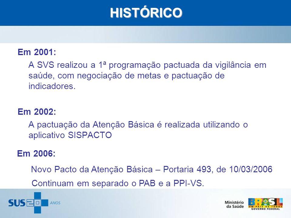 Novo Pacto da Atenção Básica – Portaria 493, de 10/03/2006