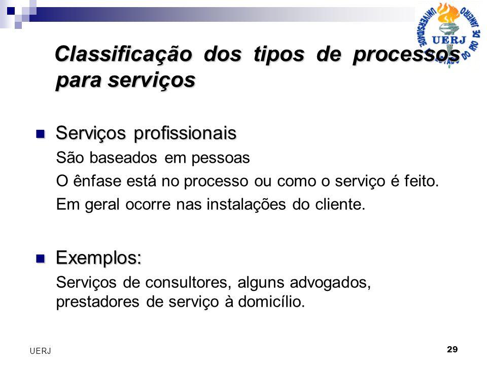 Classificação dos tipos de processos para serviços
