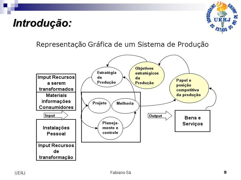 Introdução: Representação Gráfica de um Sistema de Produção UERJ