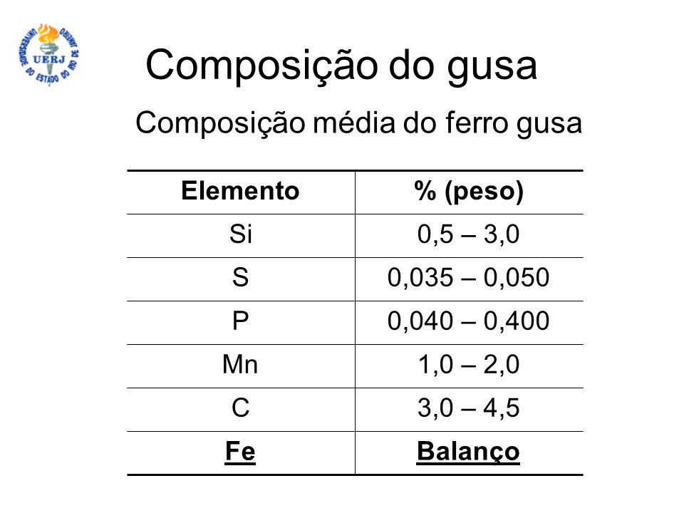 Composição do gusa Composição média do ferro gusa Elemento % (peso) Si