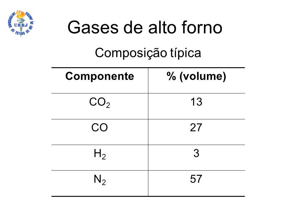 Gases de alto forno Composição típica Componente % (volume) CO2 13 CO