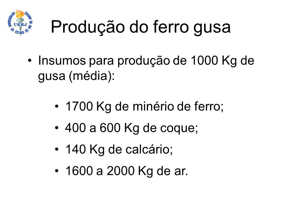 Produção do ferro gusa Insumos para produção de 1000 Kg de gusa (média): 1700 Kg de minério de ferro;