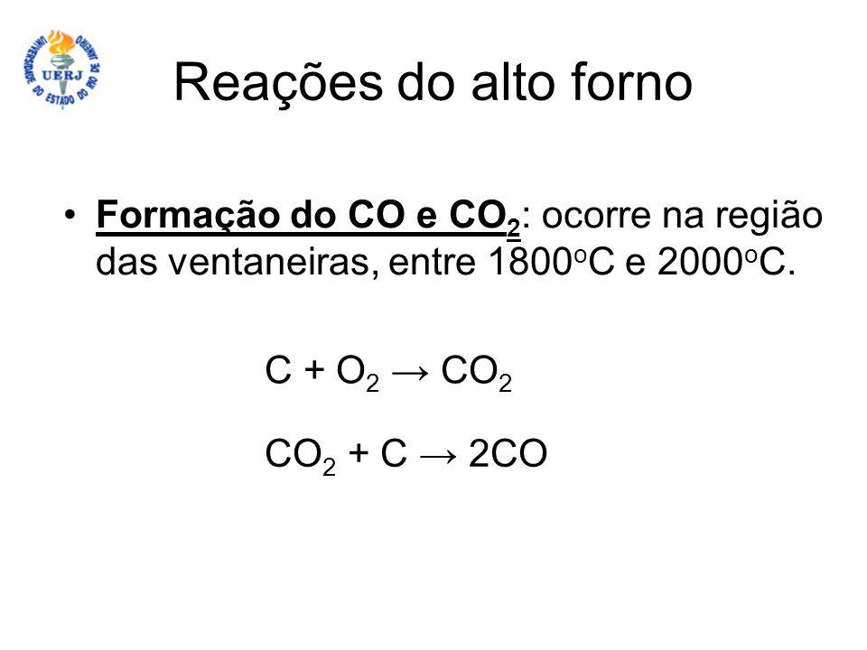 Reações do alto forno Formação do CO e CO2: ocorre na região das ventaneiras, entre 1800oC e 2000oC.