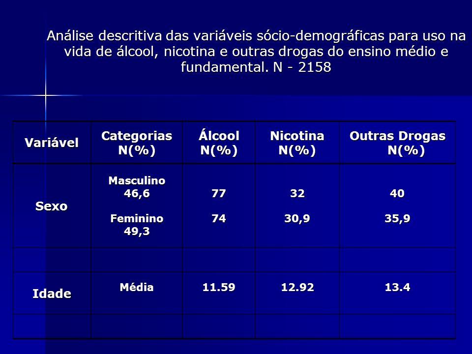 Análise descritiva das variáveis sócio-demográficas para uso na vida de álcool, nicotina e outras drogas do ensino médio e fundamental. N - 2158
