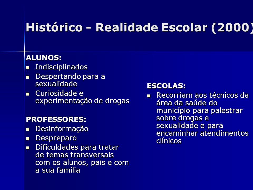 Histórico - Realidade Escolar (2000)
