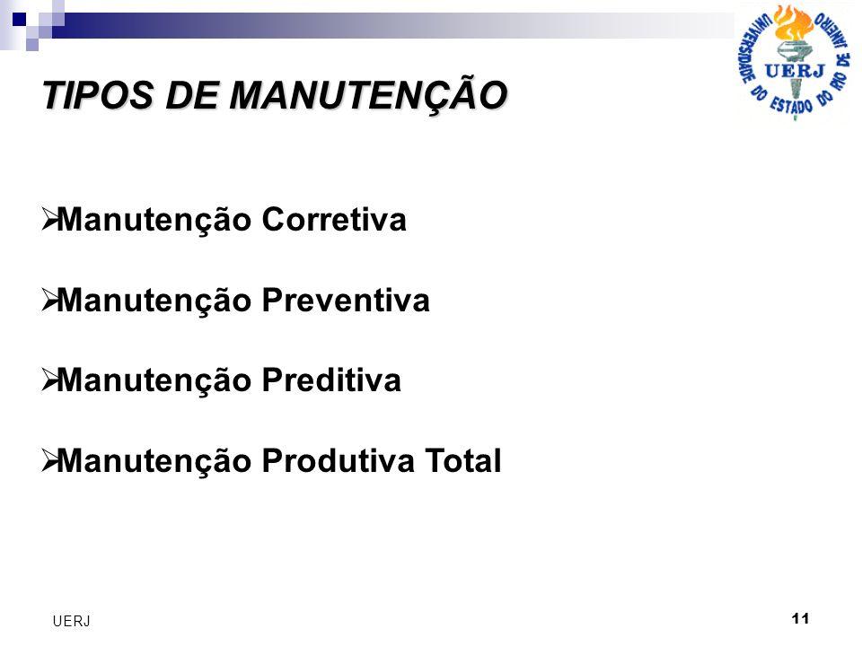 TIPOS DE MANUTENÇÃO Manutenção Corretiva Manutenção Preventiva