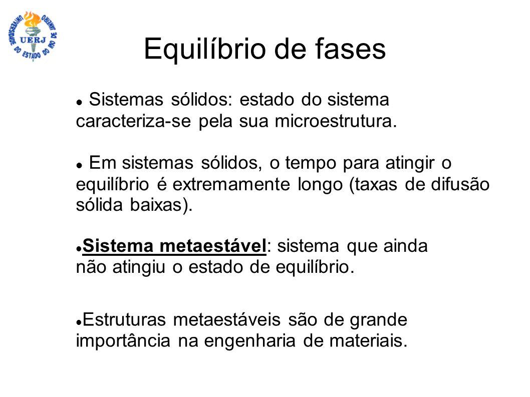 Equilíbrio de fases Sistemas sólidos: estado do sistema caracteriza-se pela sua microestrutura.