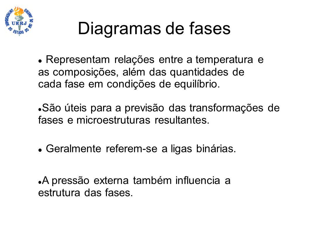 Diagramas de fases Representam relações entre a temperatura e as composições, além das quantidades de cada fase em condições de equilíbrio.