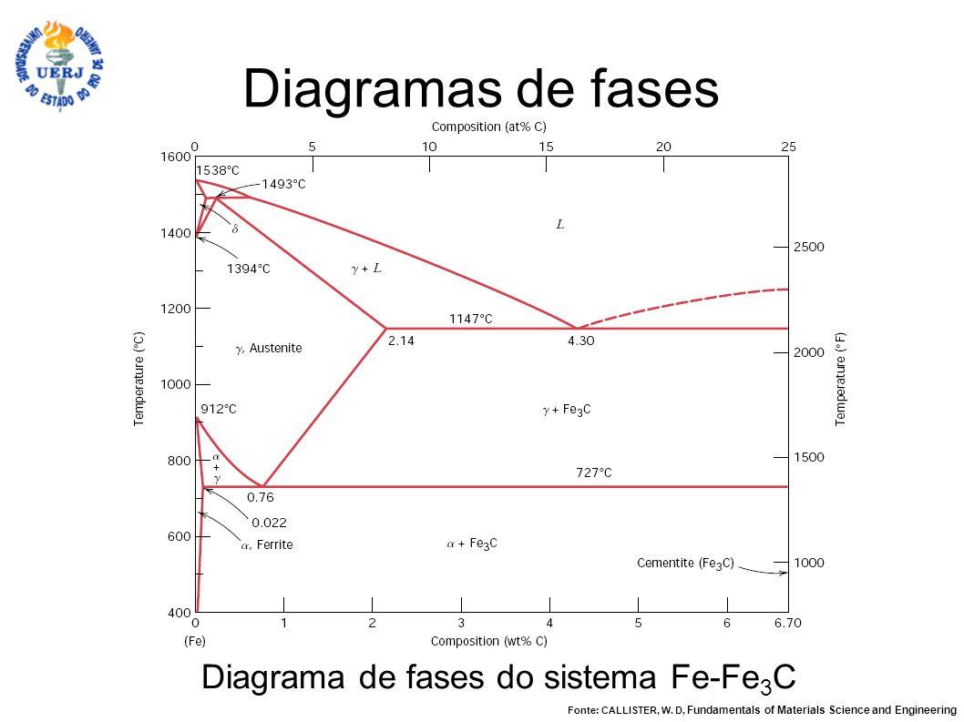 Diagrama de fases do sistema Fe-Fe3C