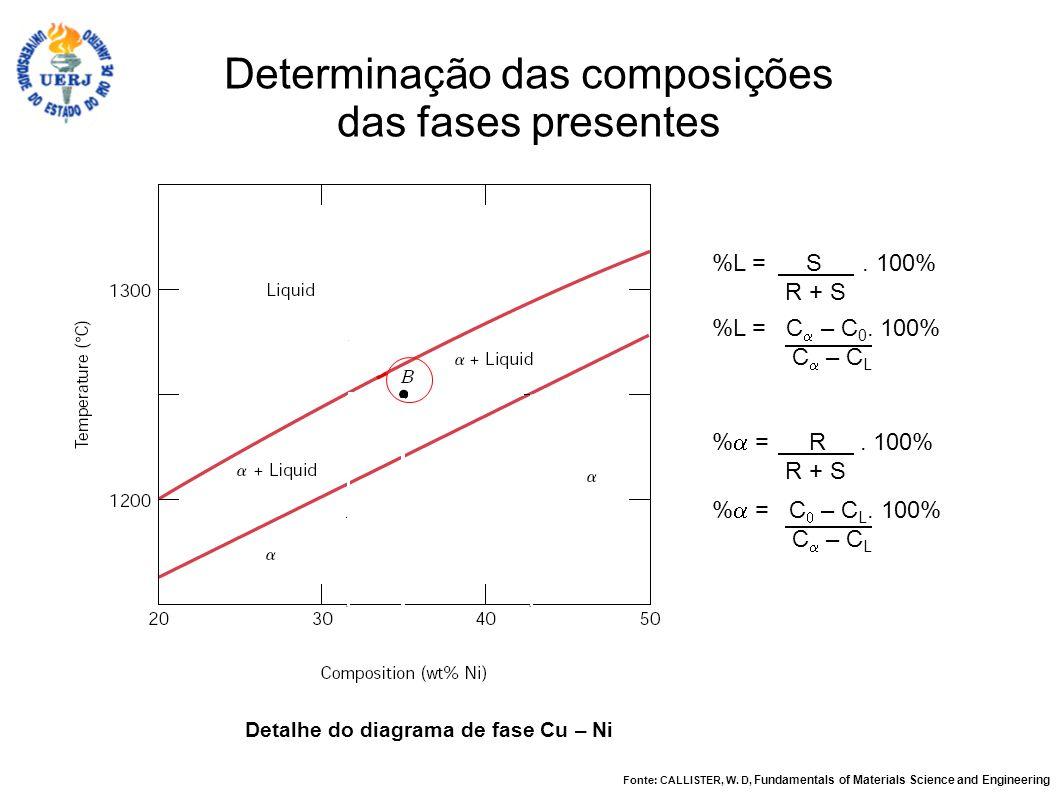 Determinação das composições das fases presentes