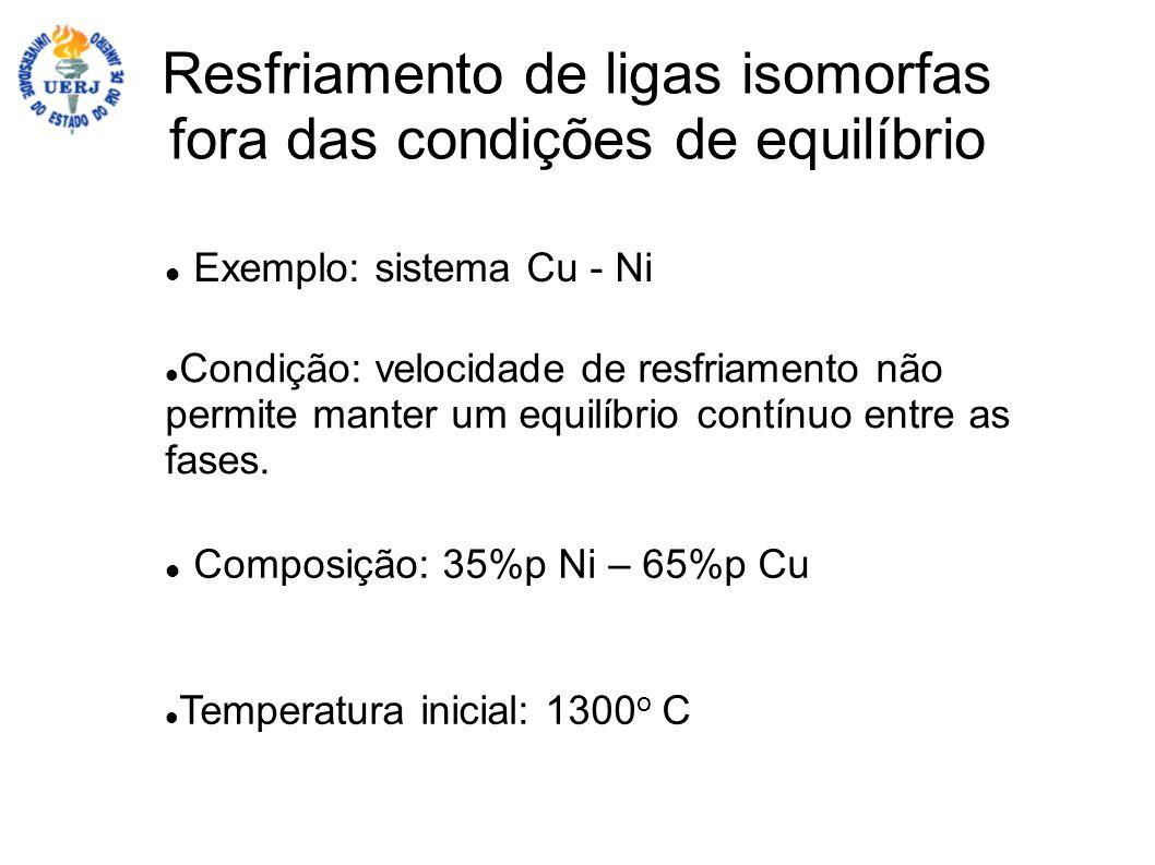 Resfriamento de ligas isomorfas fora das condições de equilíbrio