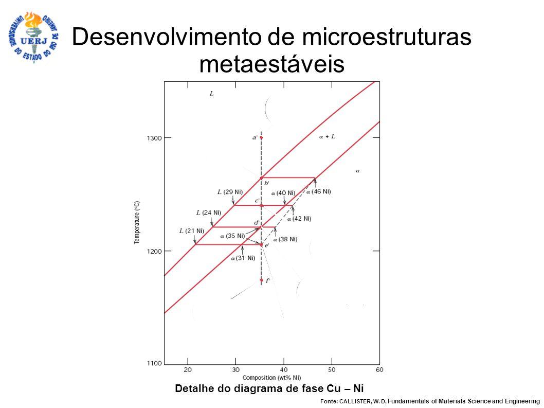 Desenvolvimento de microestruturas metaestáveis