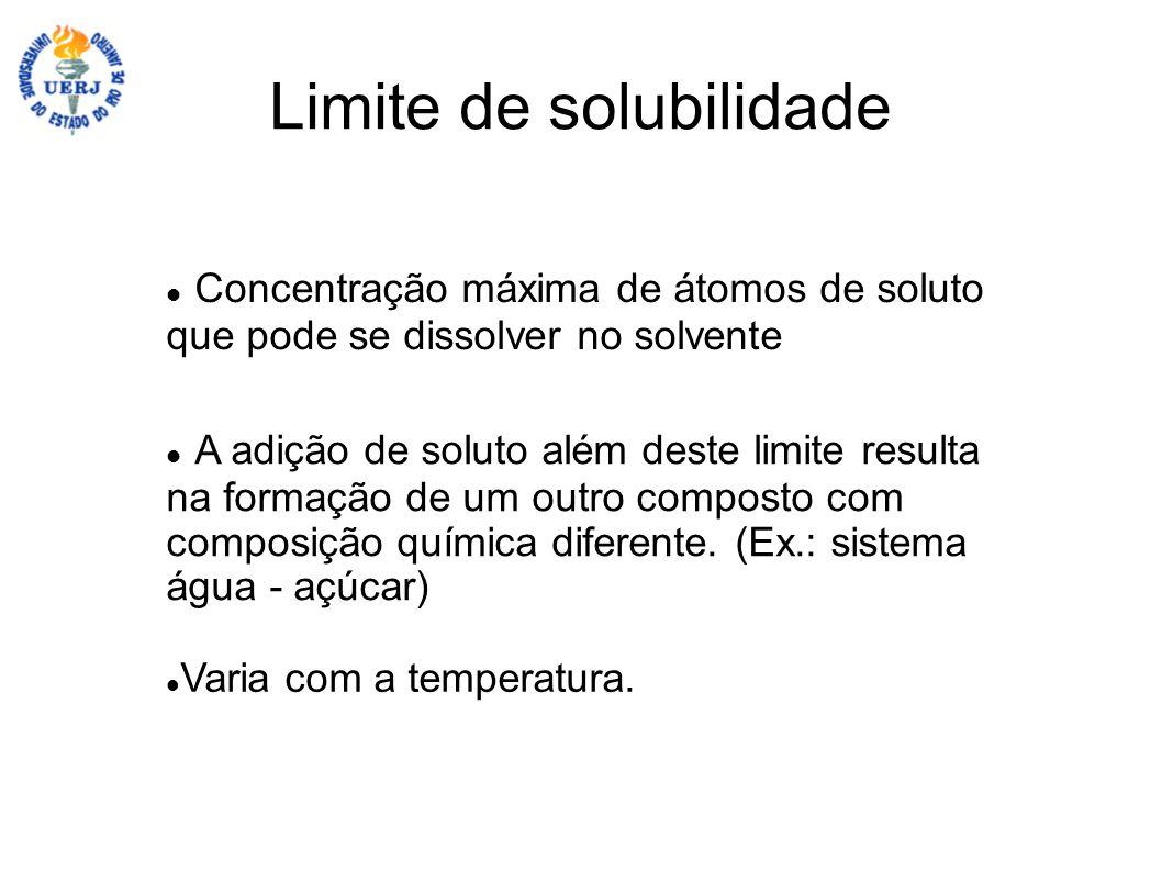 Limite de solubilidade