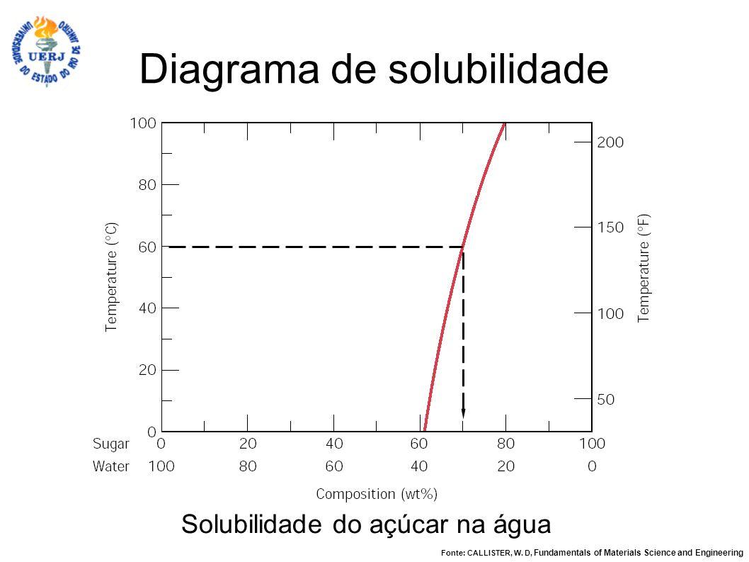 Diagrama de solubilidade