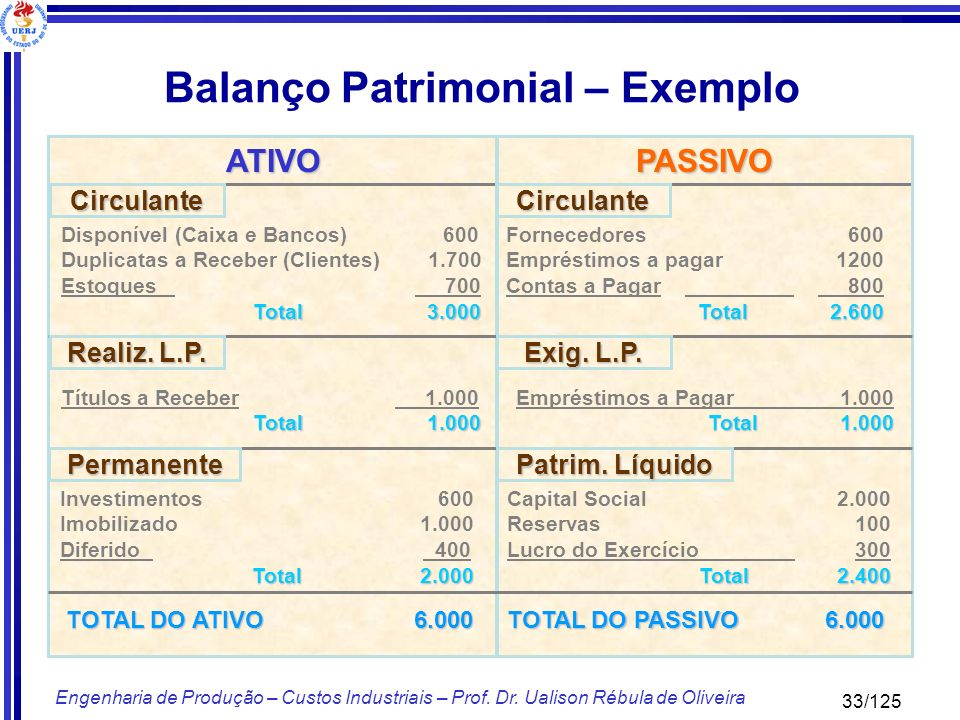 Balanço Patrimonial – Exemplo