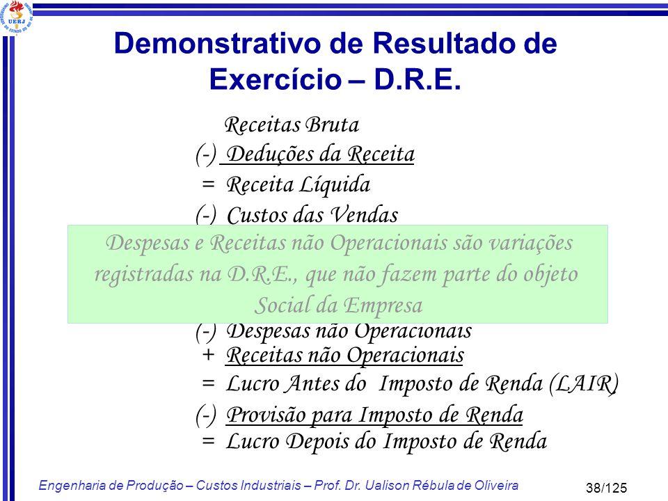 Demonstrativo de Resultado de Exercício – D.R.E.