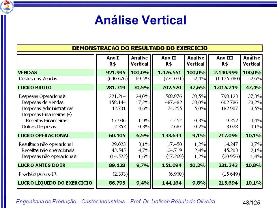 Análise Vertical Engenharia de Produção – Custos Industriais – Prof. Dr. Ualison Rébula de Oliveira